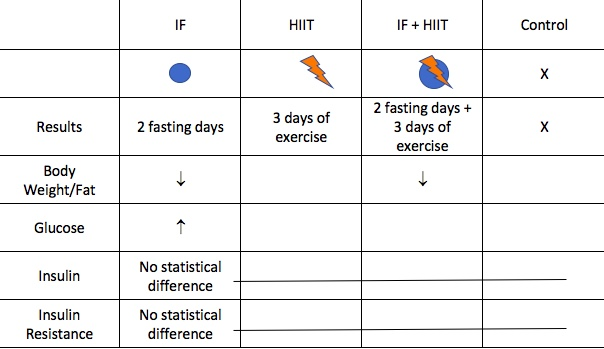intermittent fasting, weight loss, health and wellness, nutrition, exercise